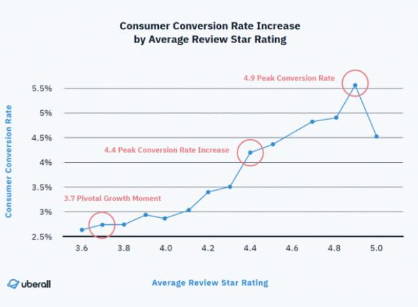 レビュー評価の高さとコンバージョン率の変化