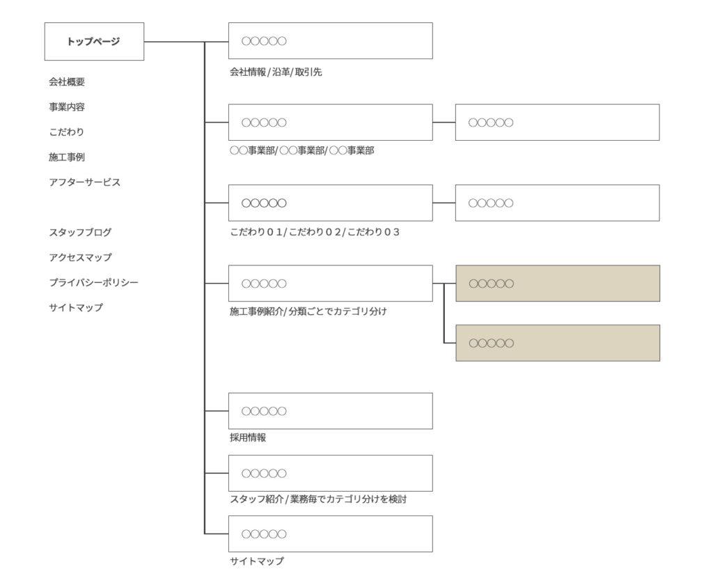 ホームページのカテゴリ構成