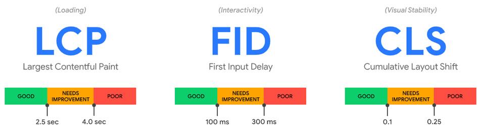 LCP、FID、CLS!コアウェブバイタル3つの指標を解説