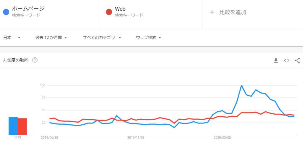 WebサイトではなくWebで比較