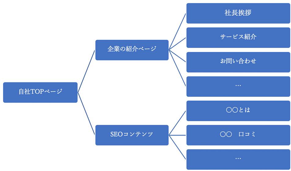 集客目的で作る自社サイトの基本構成